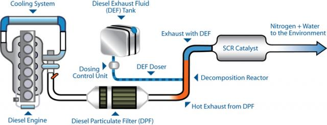 How AdBlue Works | Diagram of AdBlue working in a diesel engine