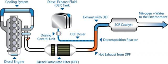 How AdBlue Works | Diagram of AdBlue working in a diesel engine