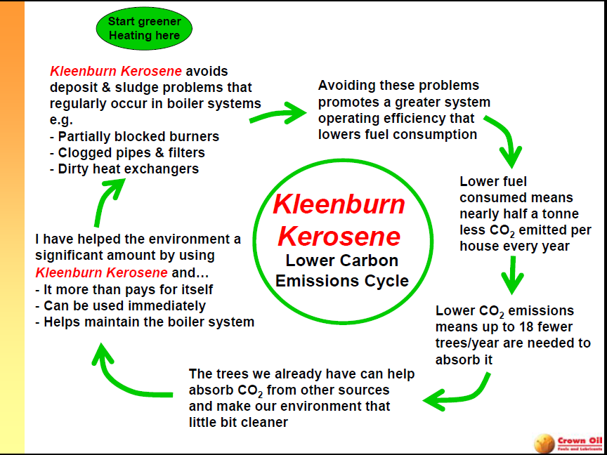 Kleenburn Kerosene: Clean burning heating oil and kerosene