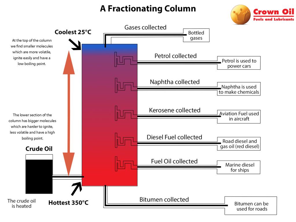 Kerosene Fractionating